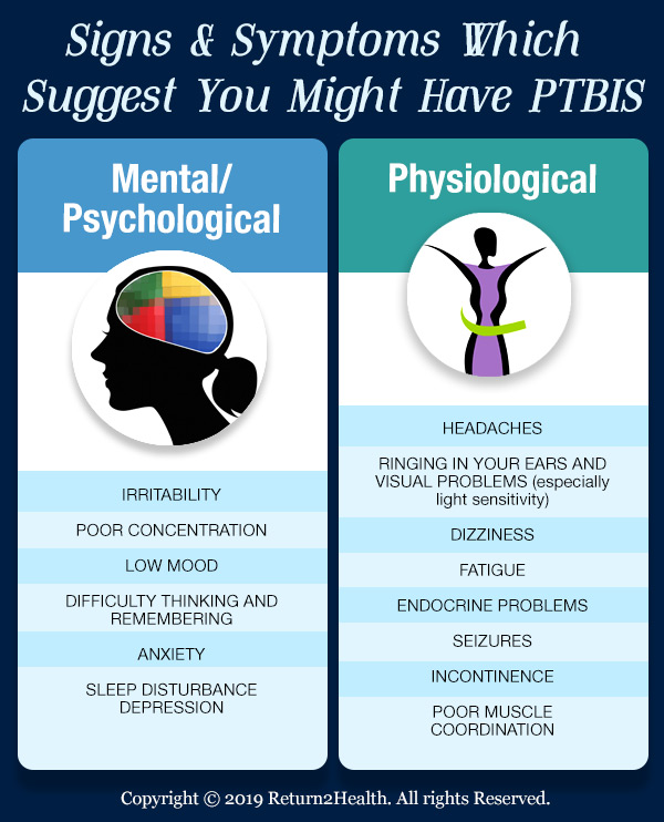 Post-traumatic Brain Injury Syndrome (PTBIS): A Serious