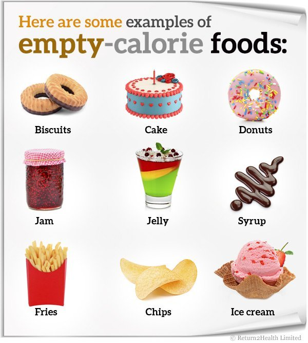 Empty Calorie Foods Have Real Empty Promises Return2health