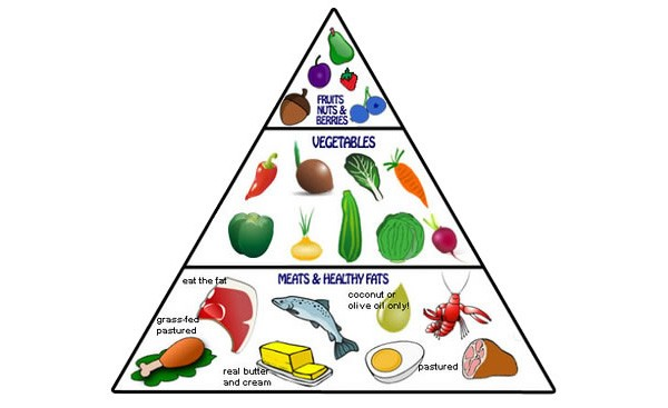 Breaking News Hunter Tries To Invert Food Pyramid New Return2health