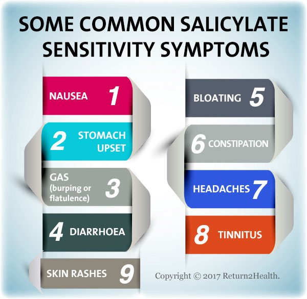 Do You Have A Salicylate Sensitivity? | Return2Health Australia